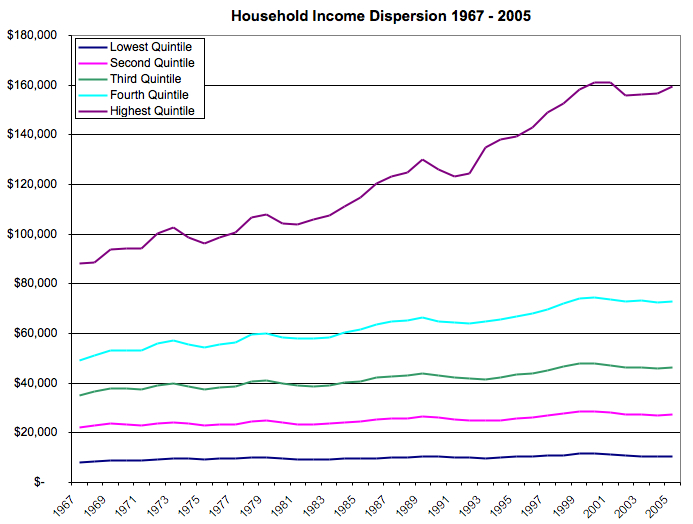 Household Wage Disparity